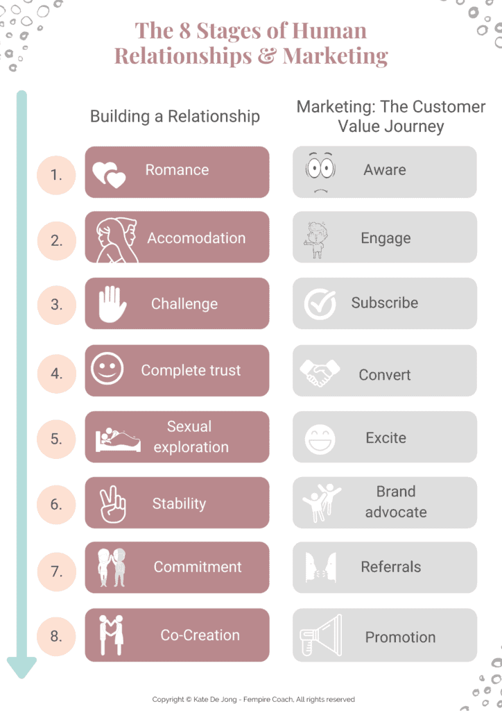 8 stages of human relationships and marketing infographic